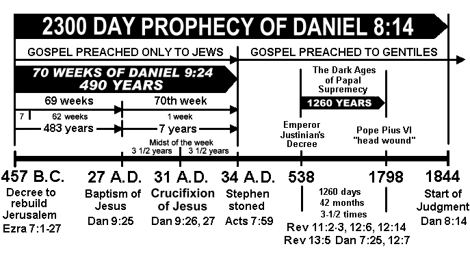 File:2300 day prophecy of Daniel.png